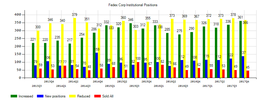 FedEx Corporation (NYSE:FDX) Institutional Positions Chart