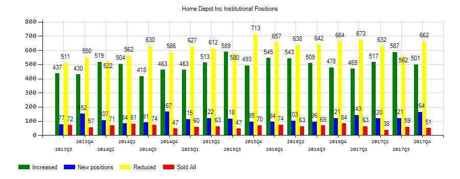 The Home Depot, Inc. (NYSE:HD) Institutional Positions Chart