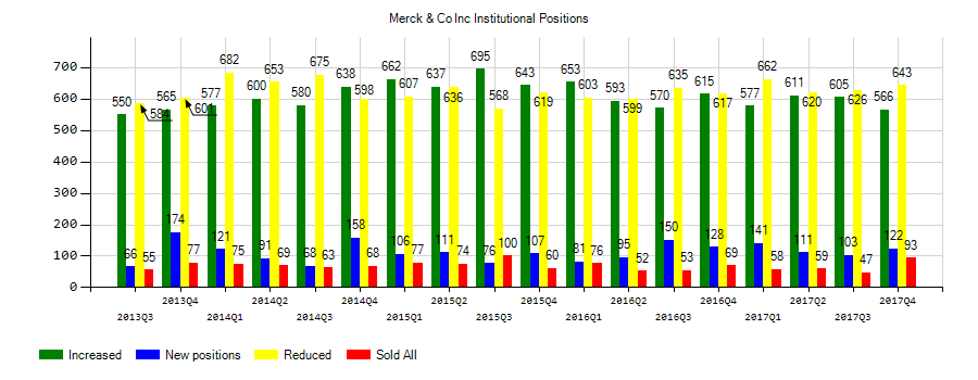 Merck & Co., Inc. (NYSE:MRK) Institutional Positions Chart