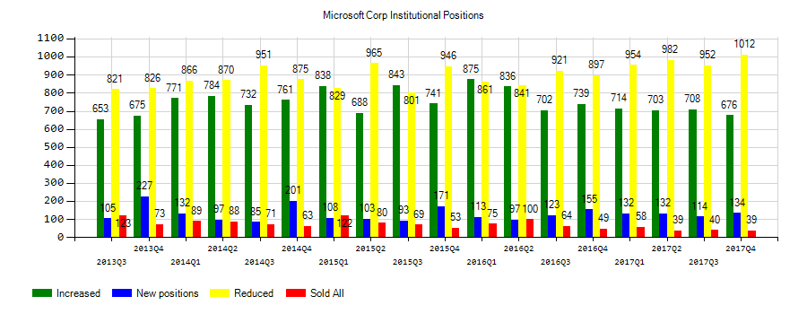 Microsoft Corporation (NASDAQ:MSFT) Institutional Positions Chart