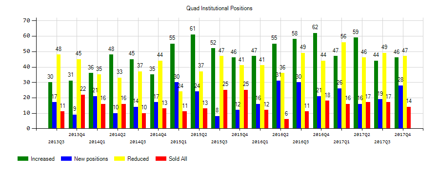 Quad/Graphics, Inc. (NYSE:QUAD) Institutional Positions Chart