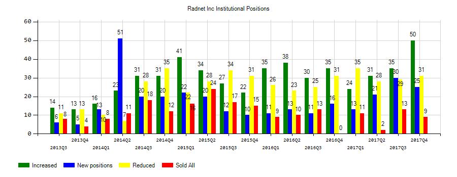 RadNet, Inc. (NASDAQ:RDNT) Institutional Positions Chart