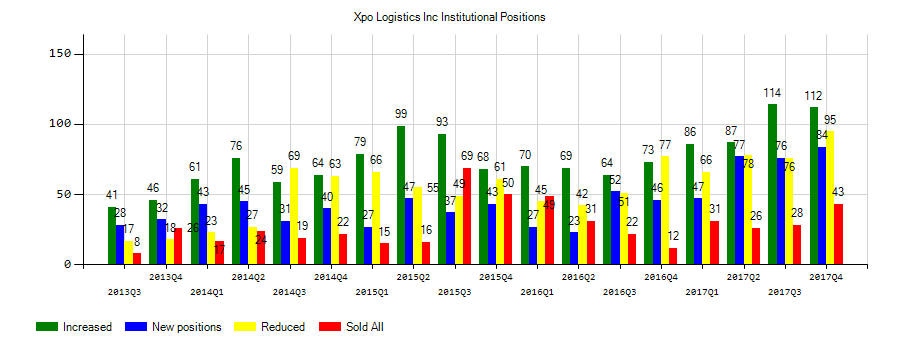XPO Logistics, Inc. (NYSE:XPO) Institutional Positions Chart